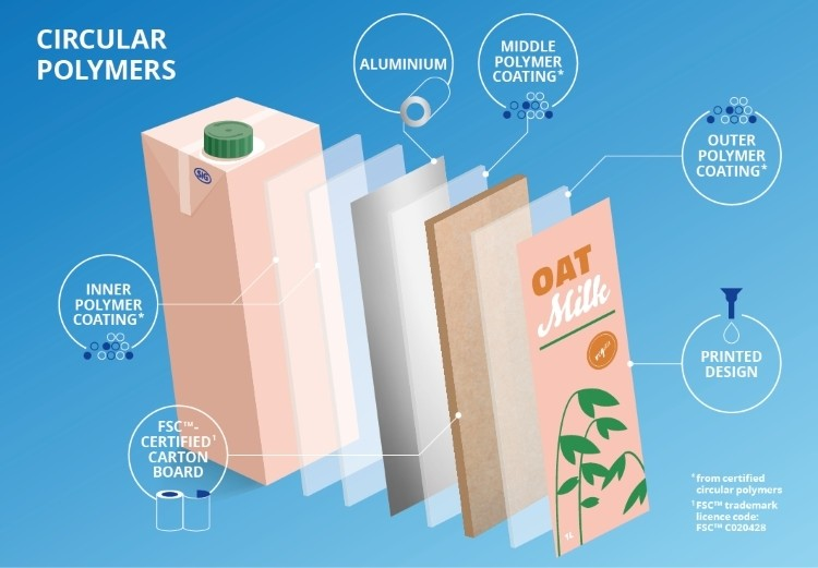 SIG launches beverage cartons with circular polymers from recycled post-consumer waste