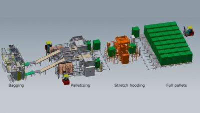 Complete turnkey packing lines