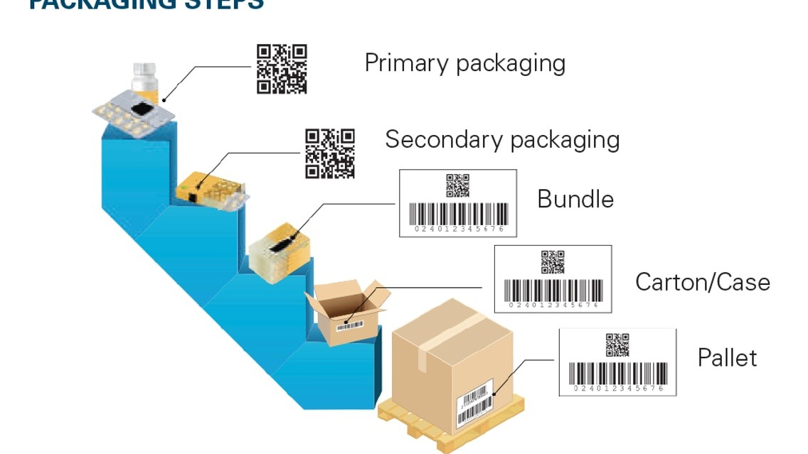 Serialization: A Pharmaceutical Packaging Must Have