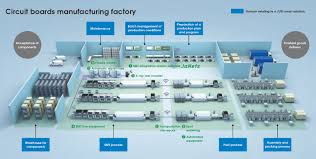 Electronics Assembly and Packaging Equipment