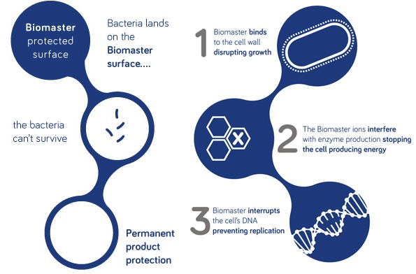 Biomaster Anitmicrobial Technology